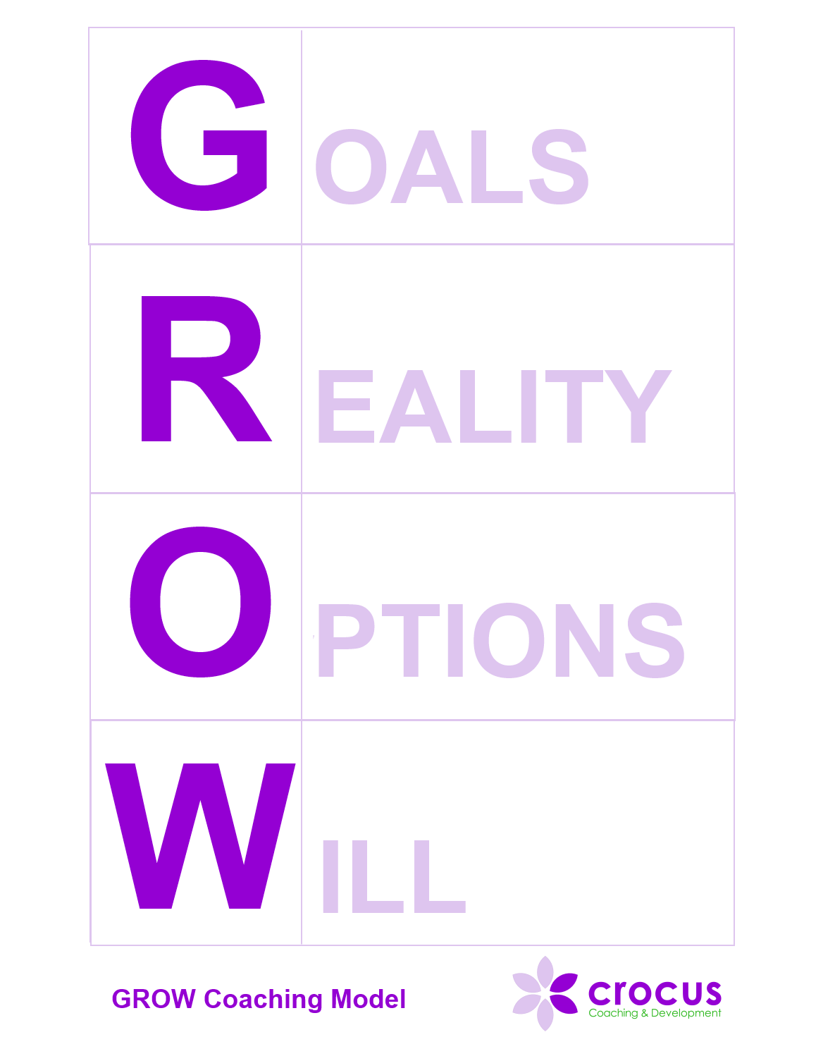 GROW Goals Reality Options Will Diagram
