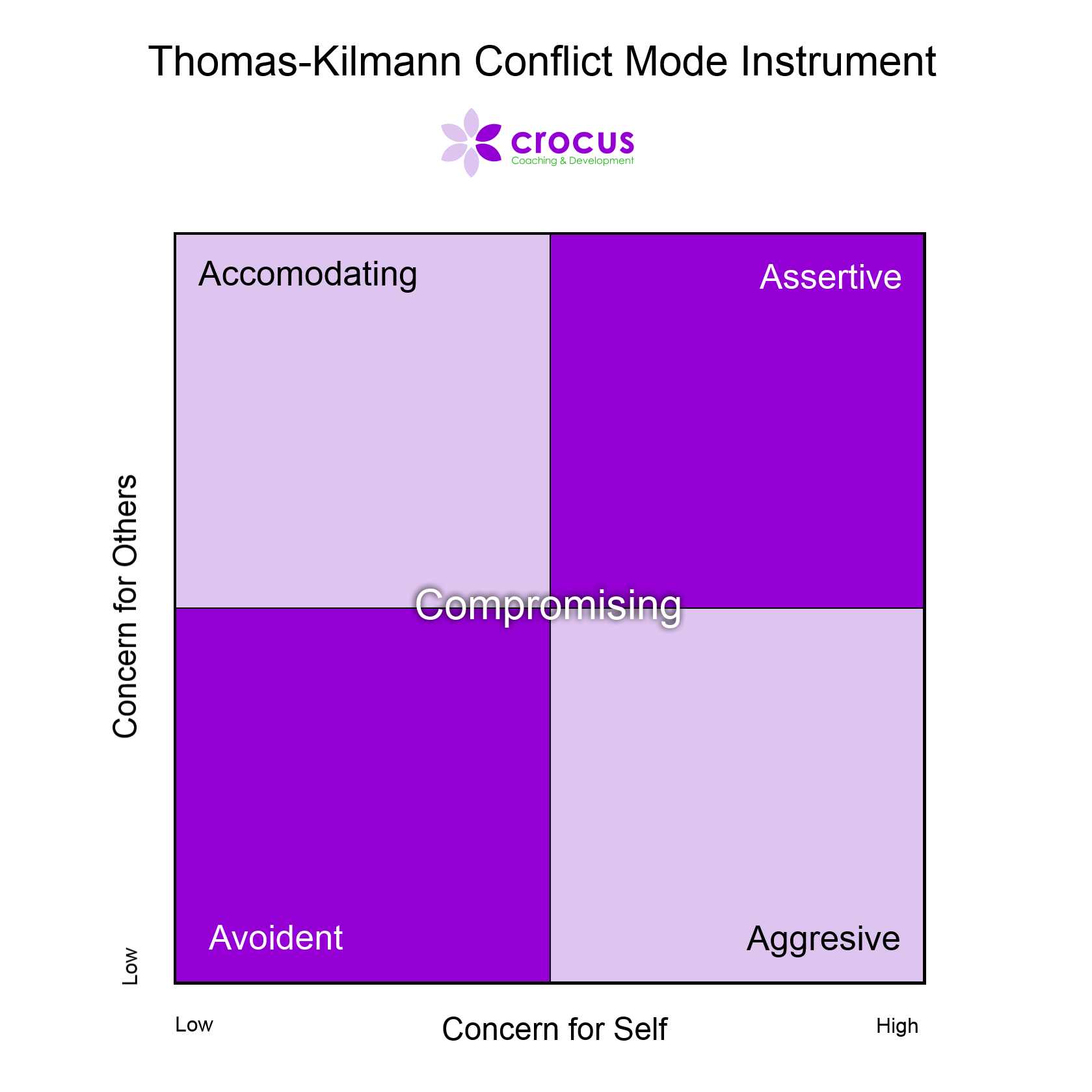 Thomas Kilmann Conflict Instrument diagram