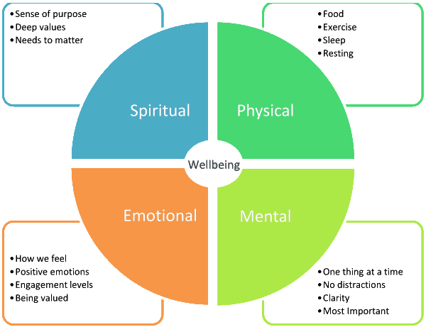 wellbeing-diagram
