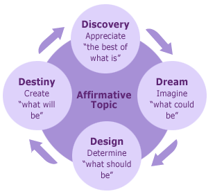 Appreciative-Inquiry AI Diagram image