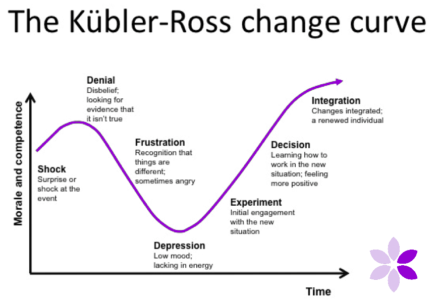 The Kübler-Ross change Curve diagram image