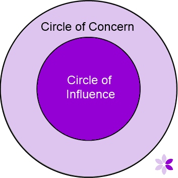 Circle of Concern diagram